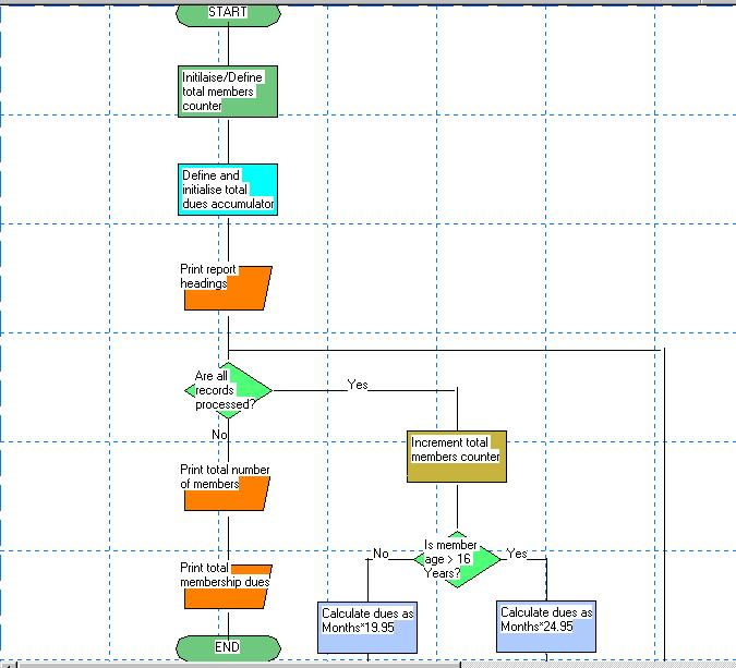 Flowchart generated by LogicExtractor